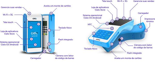 máquina cielo de crédito