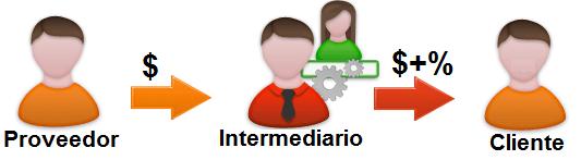 intermediário entre consultor e marca