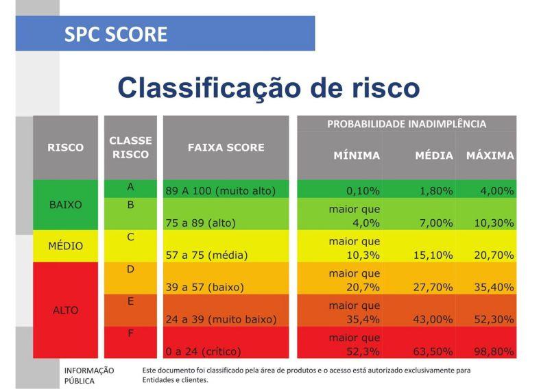 Classificação de Score de crédito